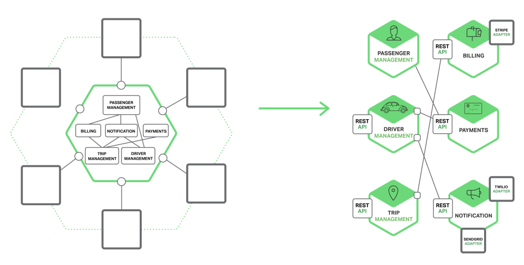 Richardson-microservices-part3-monolith-vs-microservices-1024x518.png