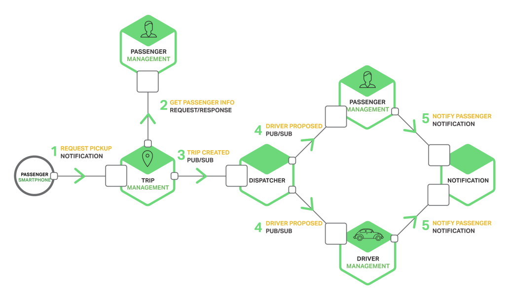 Richardson-microservices-part3-taxi-service-1024x609.png