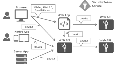Open ID Connect(OIDC)在 ASP.NET Core中的应用