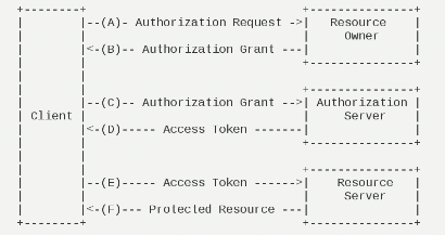 OAuth 2.0 / RCF6749 协议解读