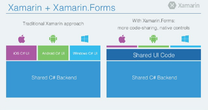 3.Xamarin.Views控件